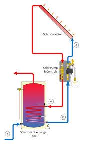 solar water heating panels solar flat