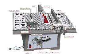 Do It Yourself And Gardening Do It Yourself Carpentry Sawing Tools Table Saw Image Visual Dictionary