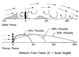 Wind Break Diagram 5 Ft Tall 50 Shadecloth Is 50 Porosity So Good For Max Of 36 Ft For 3 Ft Fence Only Need About 3 Wind Break Windbreaks Wind Analysis