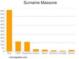 Massone - Statistique et signification