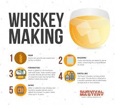 how to make alcohol 3 easy to follow