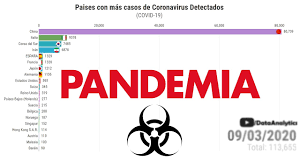 Expansión de la PANDEMIA Mundial Coronavirus en el Mundo
