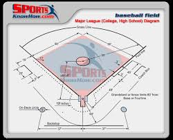 Major League College High School Baseball Field Dimensions Diagram Court Field Dimension Diagrams In 3d History Rules Sportsknowhow Com