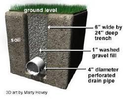 drainage erosion repair installation