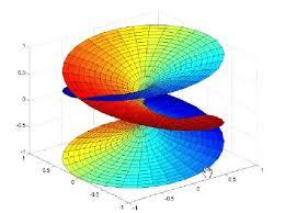 Superficie de Riemann correspondiente a la transformación w = s 1/3 |  Download Scientific Diagram
