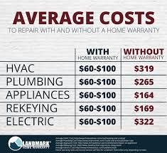 homeowners repair with a home warranty