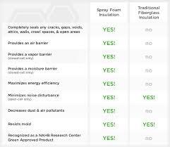 spray foam vs traditional insulation