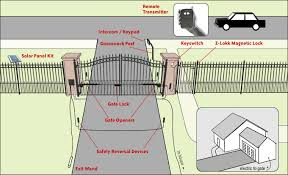 Automatic Gate System Design Driveway Gates Automation Driveway Gate Solar Gate Opener Solar Gates
