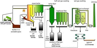 """Image result for Acid-Cracking unit and Water Leaching Plant"""""""