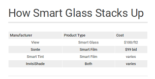 smart windows cost how much for smart