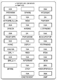 2008 saturn outlook fuse box diagrams
