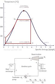 thermal efficiency of steam turbine