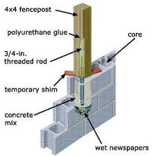 How Do I Erect A Fence Cinder Block Walls Cinder Block Retaining Wall