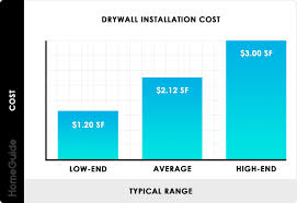 2020 drywall installation cost hang
