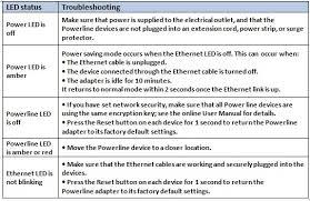netgear powerlines connectivity
