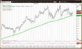 Johnson & Johnson Stock Rebounds After Earnings