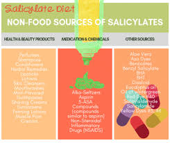 deconstructing the low salicylate t