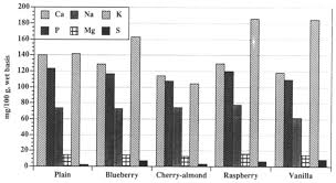 Nutrient and mineral composition of commercial US goat milk yogurts