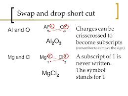 swap method chemistry chemistry
