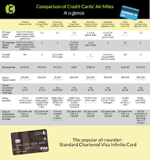 comparison of air miles credit cards in
