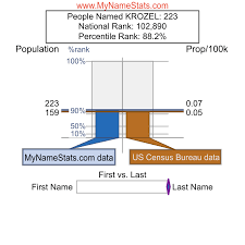 KROZEL Last Name Statistics by MyNameStats.com