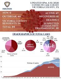 Victoria County officials report no new ...