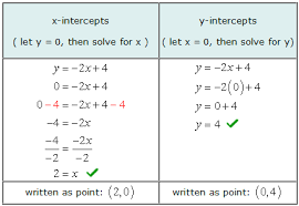 finding the x and y intercepts chilimath