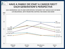 have a family or start a career first each generation s
