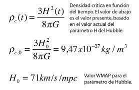 Friedmann Equation