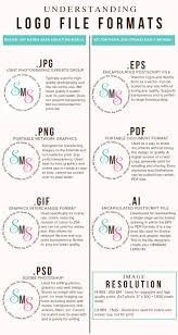 Understanding Logo File Formats -- Great info explained in an easy to  understand logical w… | Learning graphic design, Graphic design tips,  Graphic design tutorials