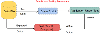 what is data driven testing learn to
