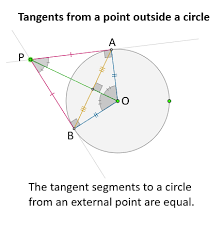 tangents of circles and angles