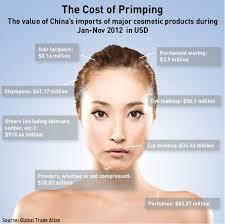 china s cosmetics market beauty is