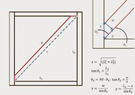 The Homestead Laboratory Gate Brace Math