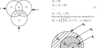 union of disjoint sets represent