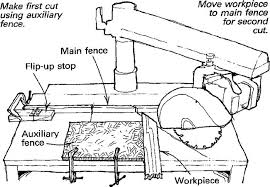 Radial Arm Saw Picture Frame Miters Finewoodworking