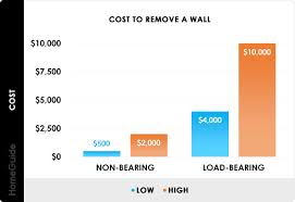 2020 cost to remove a wall load
