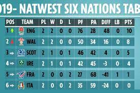 Six Nations fixtures, table and results ...