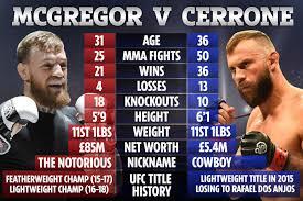 McGregor vs Cowboy LIVE: Latest build up as Notorious faces ...
