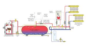 using wood gasification boiler for