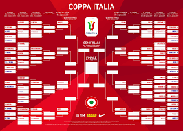 Coppa Italia 2019/20, il tabellone completo / FOTO