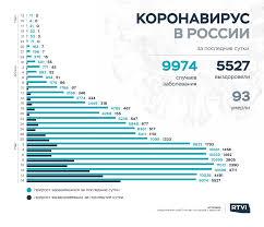 Новости: В России за сутки выявили почти 10 тысяч заражений ...