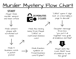 D I Y Murder Mystery Escape Game Printable Big Escape Rooms