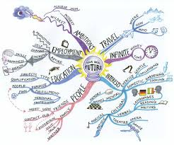 FUTURE: will – be going to | Creative mind map, Mind map art, Mind map