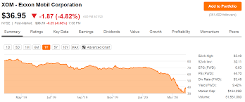 NYSE:XOM ...