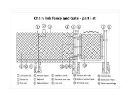 Chain Link Fence Installation Guide Chain Link Fence Toronto