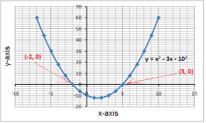 graphing to solve quadratic equations