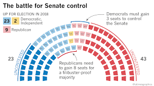 Here's why the 2018 Senate election ...
