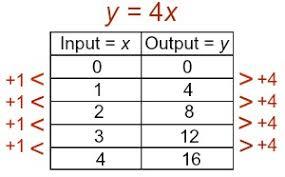 nar functions using graphs