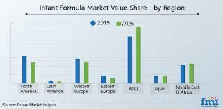 infant formula market ysis and